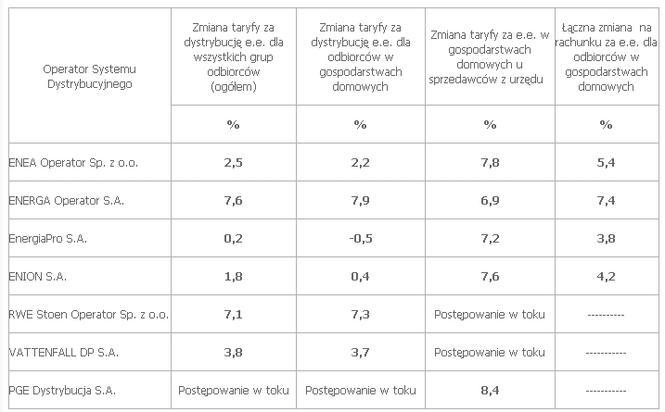 Średnie zmiany taryf energii elektrycznej na 2011 (wielkości średnie)