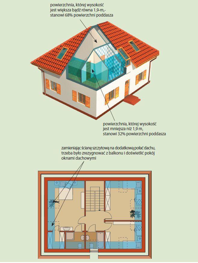 Poddasze użytkowe w domu z dachem czterospadowym
