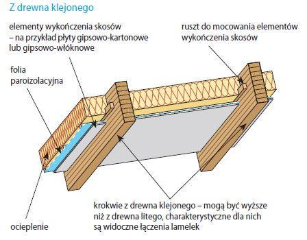 Krokwie z drewna klejonego