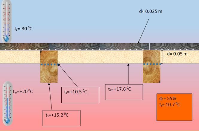 Ocieplenie dachu między krokwiami - 5 cm ocieplenia