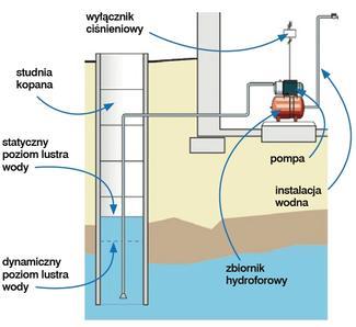 Zestawy hydroforowe
